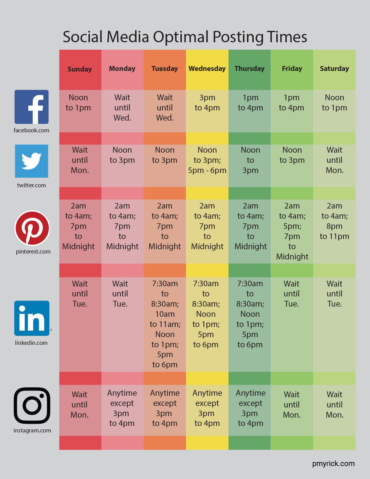 Social Media Optimal Posting Times Simplified Diagram